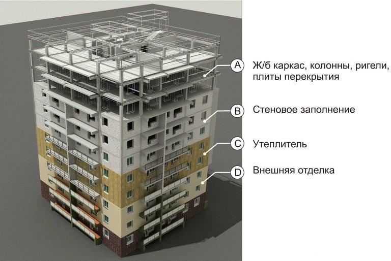 конструкции многоэтажных домов